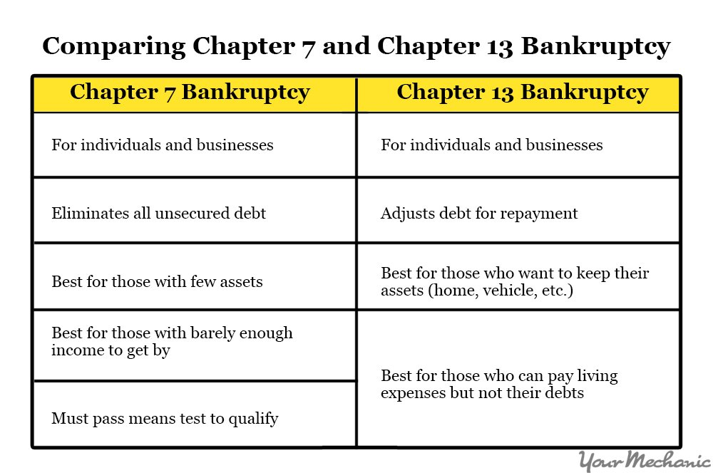 How to Purchase a Car After Filing for Bankruptcy ...