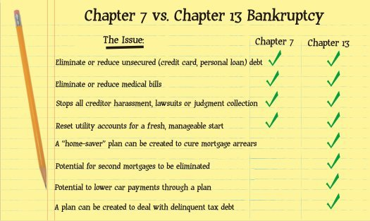 Important Differences Between Chapter 7 and Chapter 11 ...