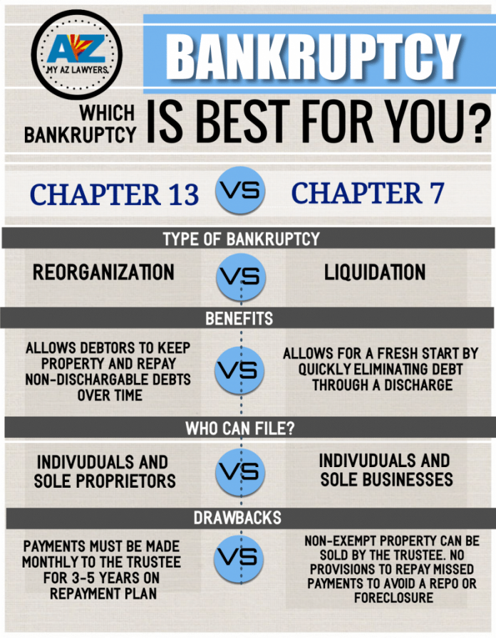 which is better chapter 7 bankruptcy or chapter 13 bk my